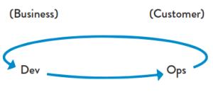 DevOps - The Second Way – Feedback Loop