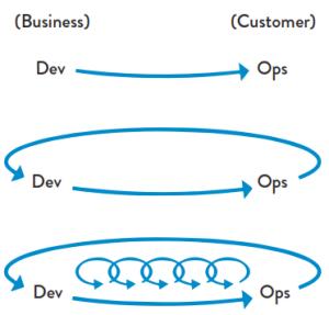 The Three Ways - key principles of DevOps